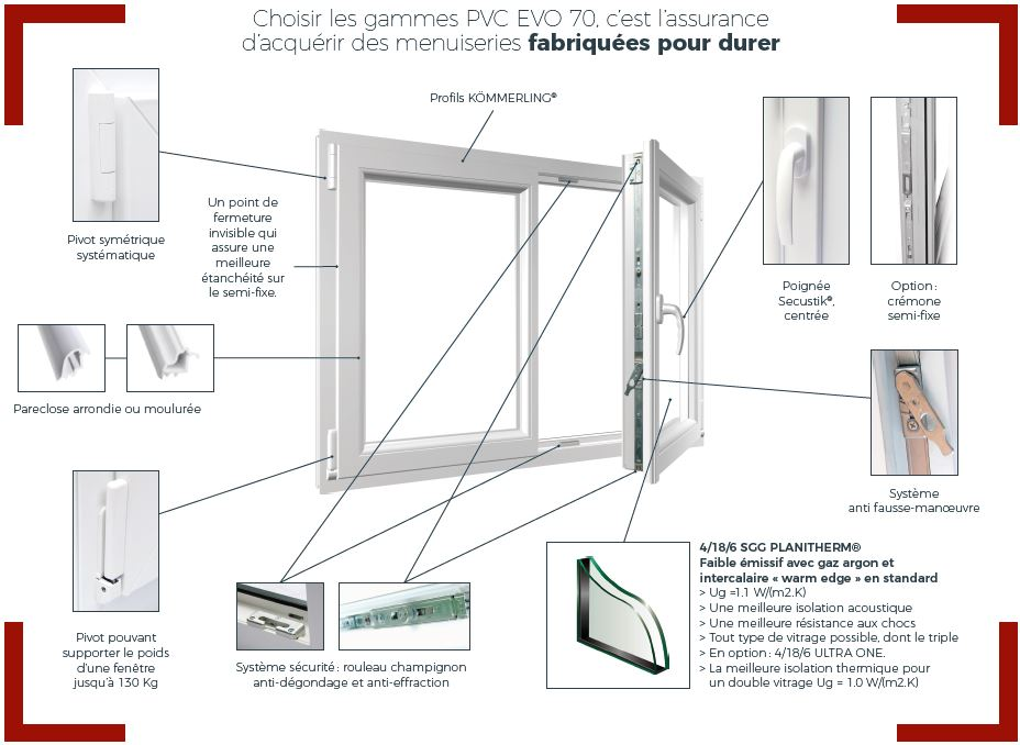 Fenêtres Alu Pvc Bois Homa Solutions